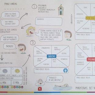 Kaip tapti DofE dalyviu ir ką jis veikia I
